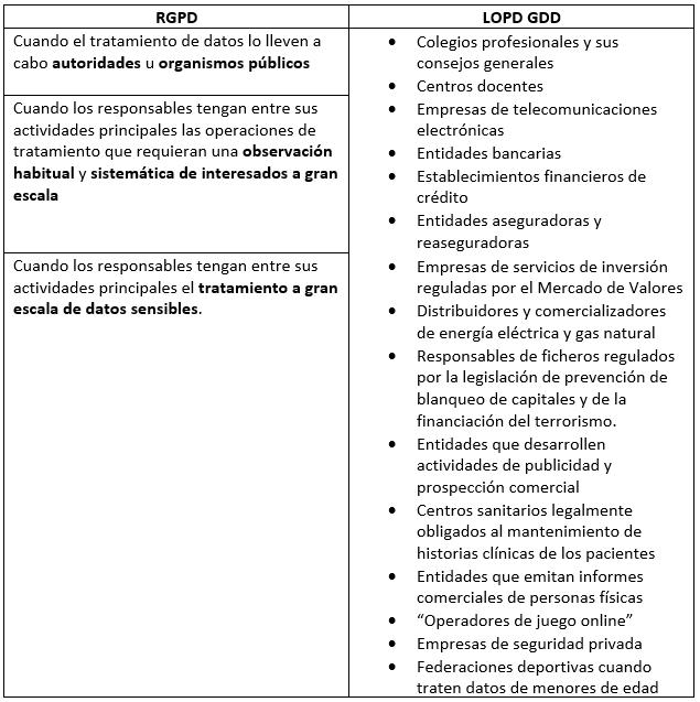 Tabla resumen de los casos de obligatoria designación de delegado de protección de datos.