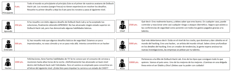 Avatares de nuestro Hack Lab, la plataforma online con más de 40 entornos vulnerables de Pentesting, Hacking y ciberseguridad.
