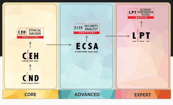 Las principales certificaciones para especialistas de Ciberseguridad. Dolbuck imparte en Sevilla el curso de capacitación para certificarte como CEH de EC-Council en marzo de 2020.